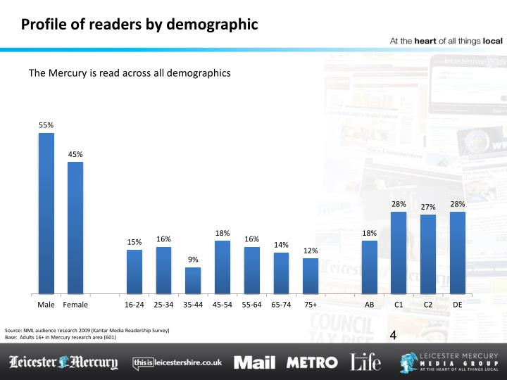 Profile of readers by demographic
