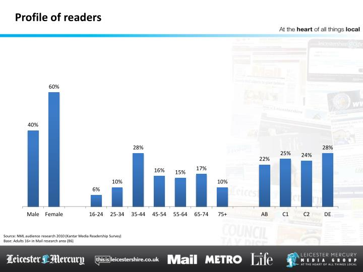 Profile of readers