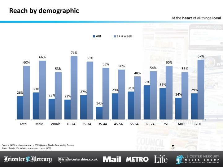 Reach by demographic