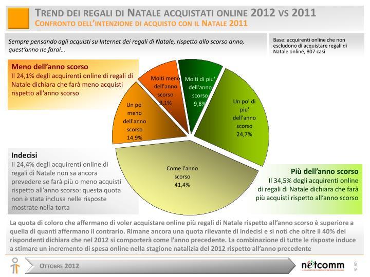 Trend dei regali di Natale acquistati online 2012 vs 2011