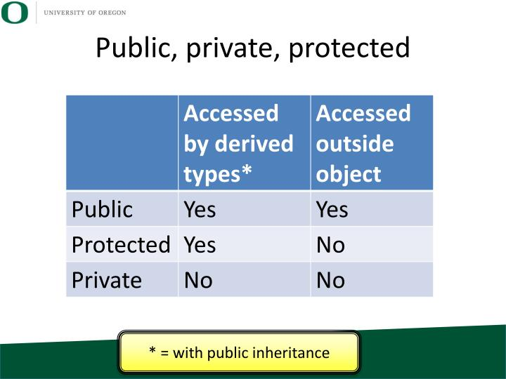 Public, private, protected