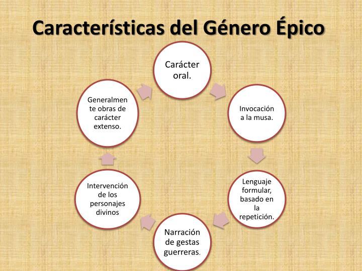 Características del Género