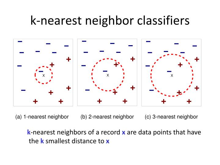 k-nearest neighbor classifiers
