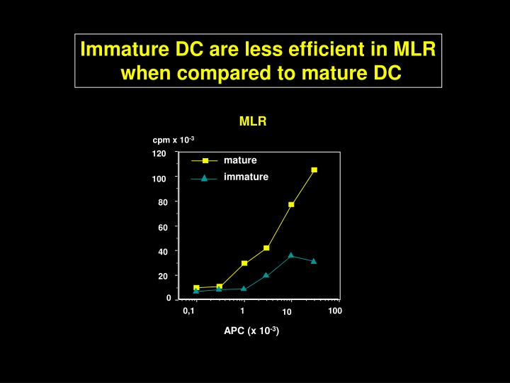 Immature DC are less efficient in MLR