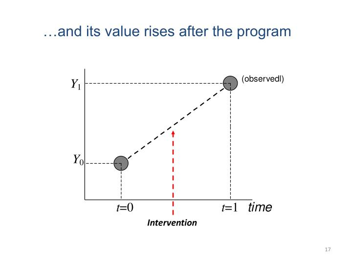…and its value rises after the program