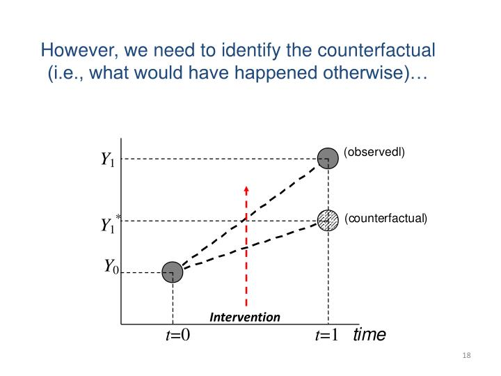 However, we need to identify the counterfactual (i.e., what would have happened otherwise)…