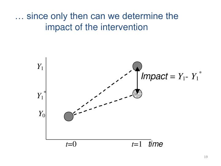 … since only then can we determine the impact of the intervention