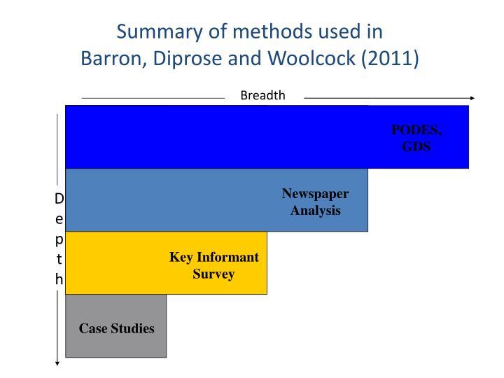 Summary of methods used in