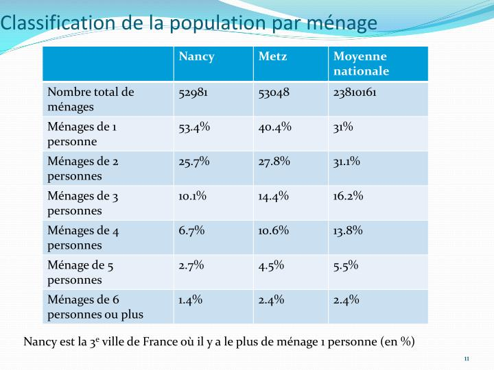 Classification de la population par ménage