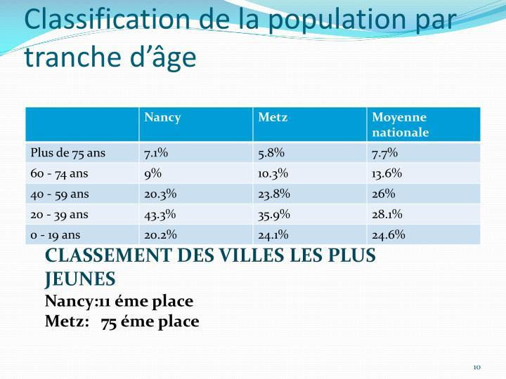 Classification de la population par tranche d'âge