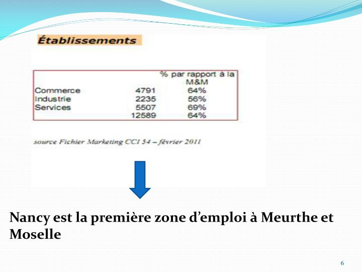 Nancy est la première zone d'emploi à Meurthe et Moselle