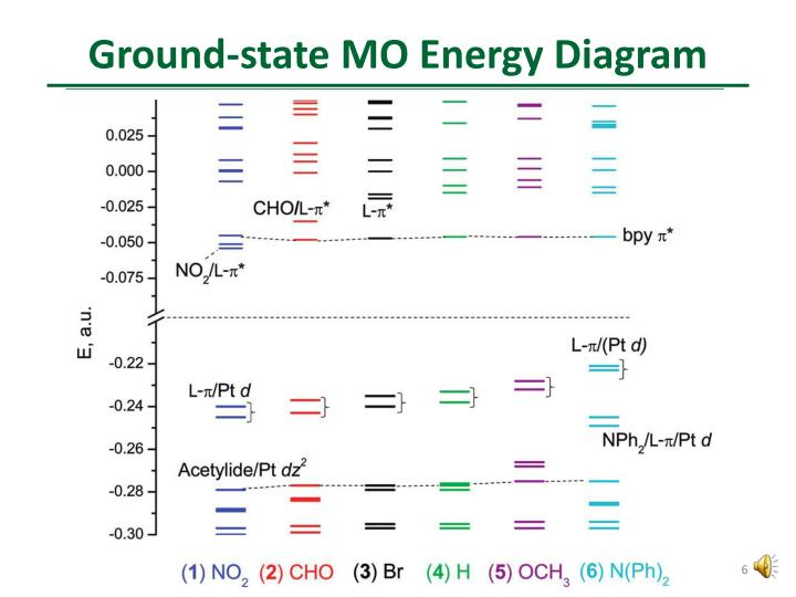 Ground-state MO Energy Diagram