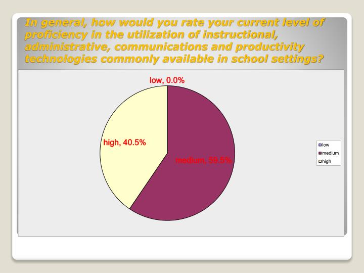 In general, how would you rate your current level of proficiency in the utilization of instructional, administrative, communications and productivity technologies commonly available in school settings?