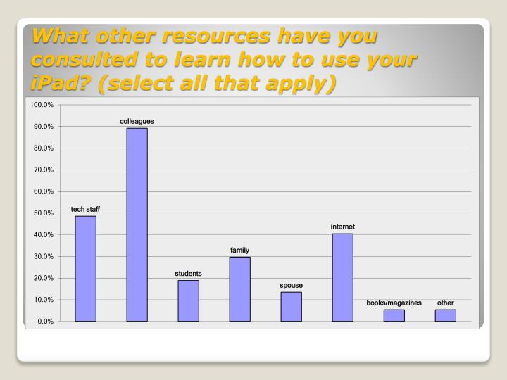 What other resources have you consulted to learn how to use your