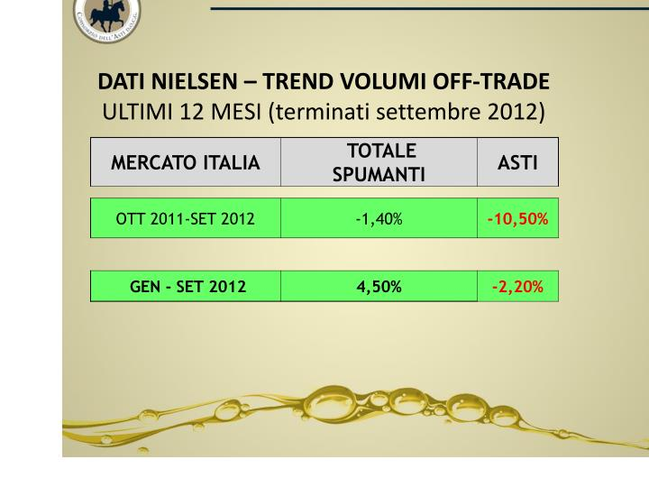 DATI NIELSEN – TREND VOLUMI OFF-TRADE
