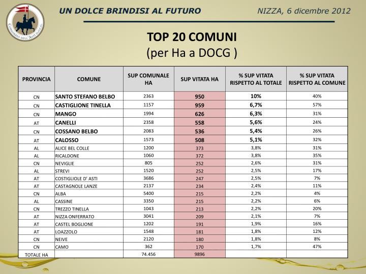 TOP 20 COMUNI