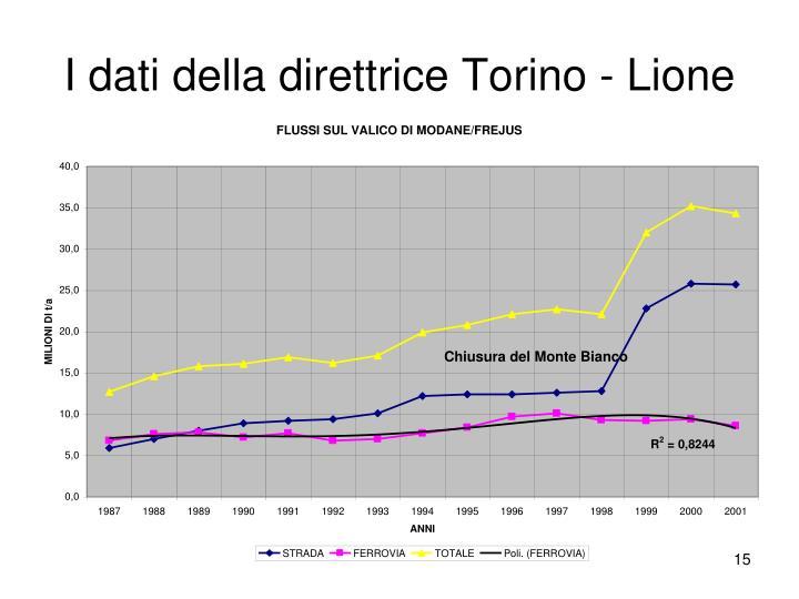 I dati della direttrice Torino - Lione