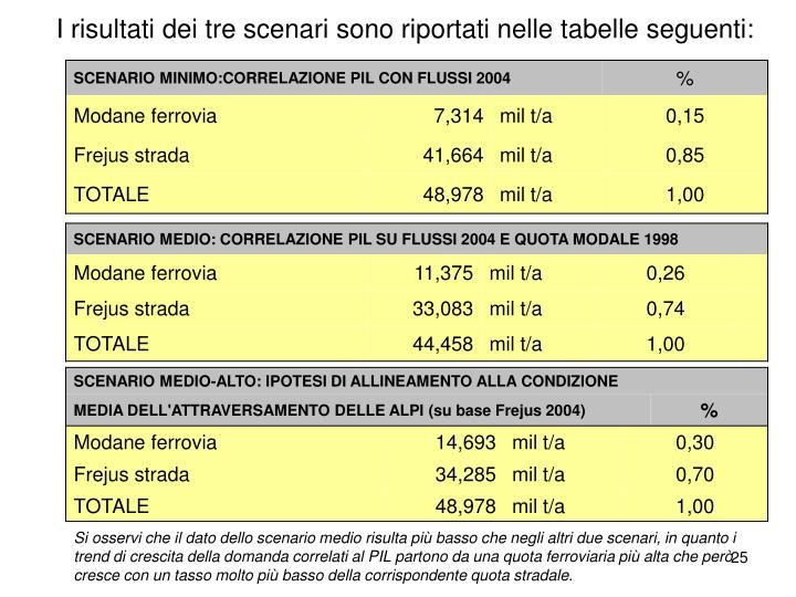 I risultati dei tre scenari sono riportati nelle tabelle seguenti: