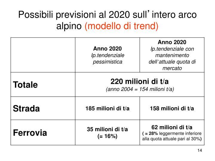 Possibili previsioni al 2020 sull
