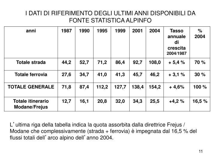 I DATI DI RIFERIMENTO DEGLI ULTIMI ANNI DISPONIBILI DA FONTE STATISTICA ALPINFO