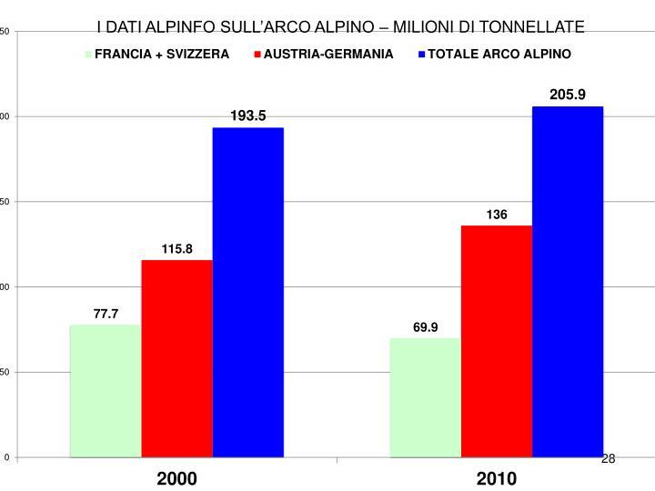 I DATI ALPINFO SULL'ARCO ALPINO – MILIONI DI TONNELLATE