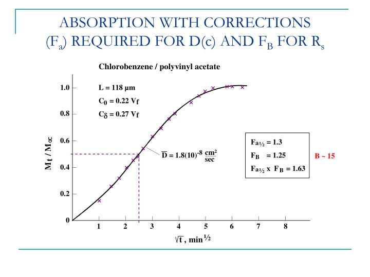 ABSORPTION WITH CORRECTIONS