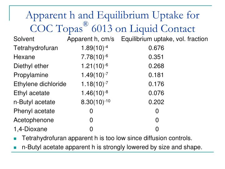 Apparent h and Equilibrium Uptake for COC