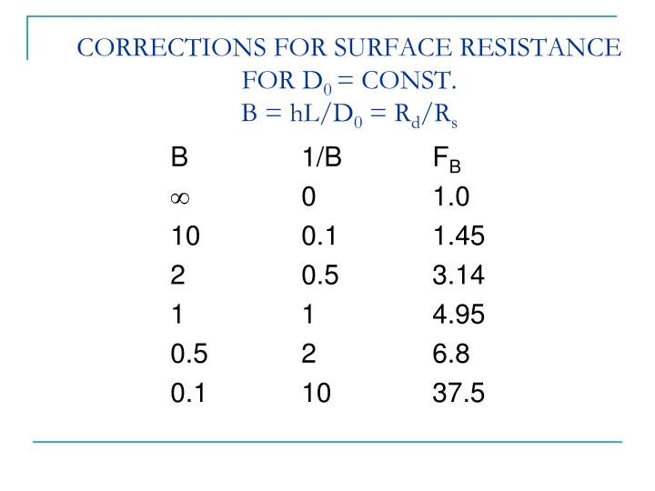 CORRECTIONS FOR SURFACE RESISTANCE FOR D