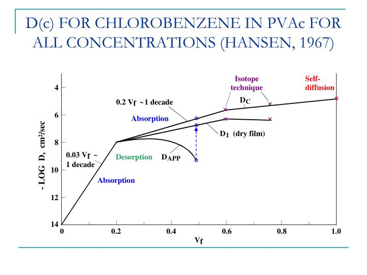 D(c) FOR CHLOROBENZENE IN PVAc FOR ALL CONCENTRATIONS (HANSEN, 1967)