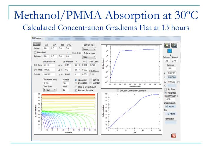 Methanol/PMMA Absorption at 30ºC
