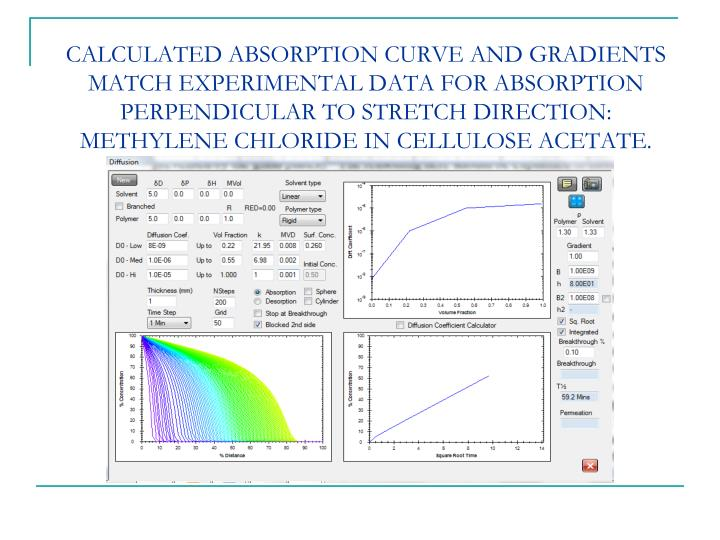 CALCULATED ABSORPTION CURVE AND GRADIENTS MATCH EXPERIMENTAL DATA FOR ABSORPTION PERPENDICULAR TO STRETCH DIRECTION: METHYLENE CHLORIDE IN CELLULOSE ACETATE.