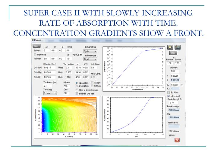 SUPER CASE II WITH SLOWLY INCREASING RATE OF ABSORPTION WITH TIME. CONCENTRATION GRADIENTS SHOW A FRONT.