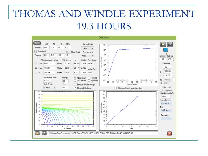 THOMAS AND WINDLE EXPERIMENT 19.3 HOURS