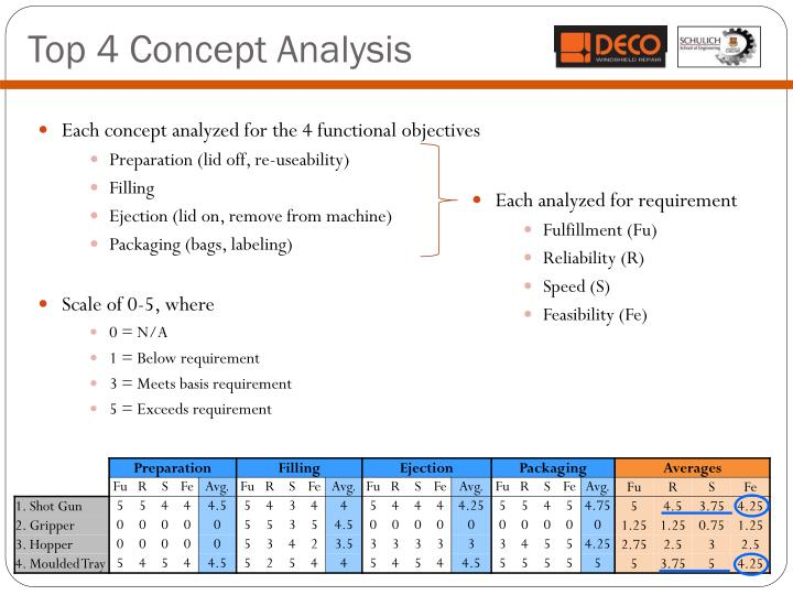 Top 4 Concept Analysis