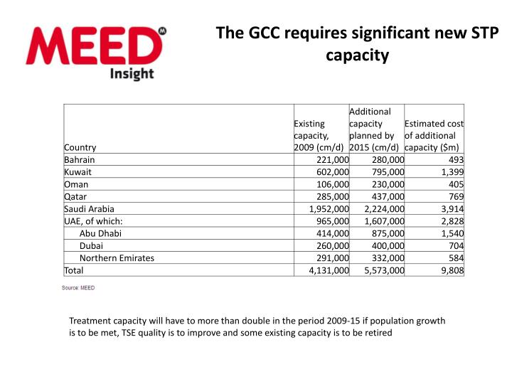 The GCC requires significant new STP capacity
