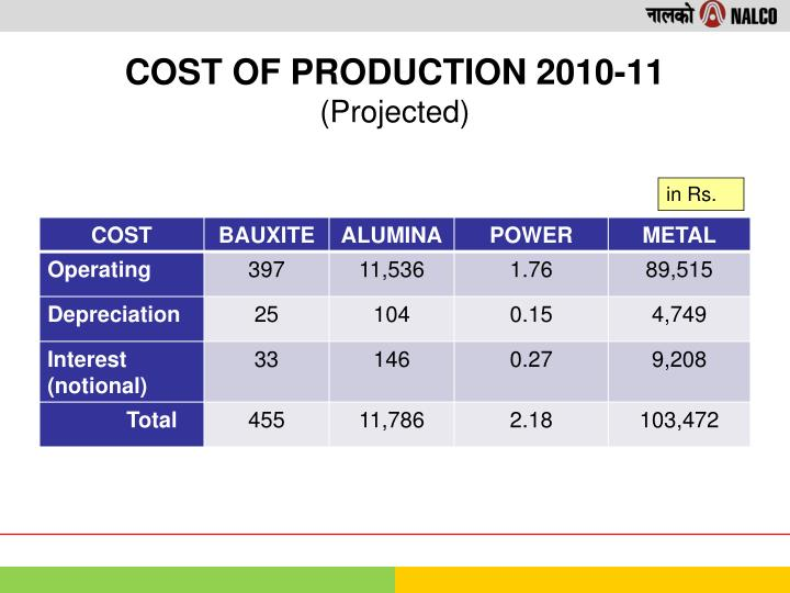 COST OF PRODUCTION 2010-11
