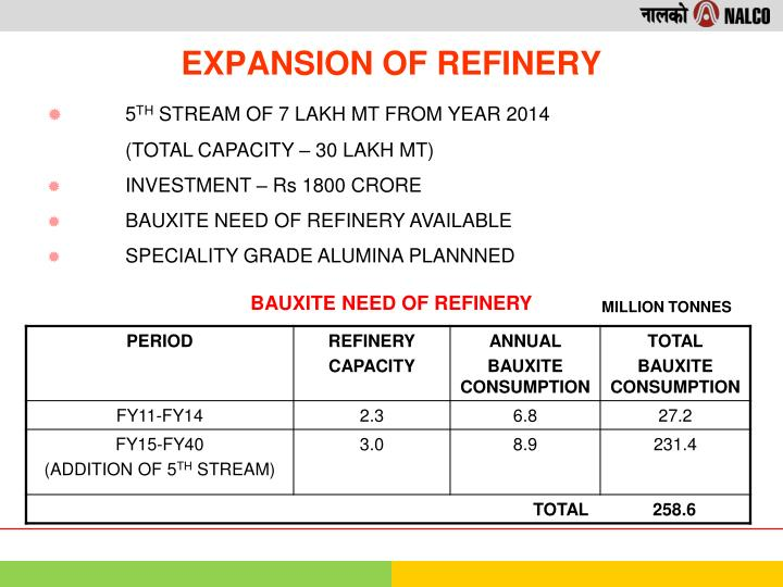 EXPANSION OF REFINERY