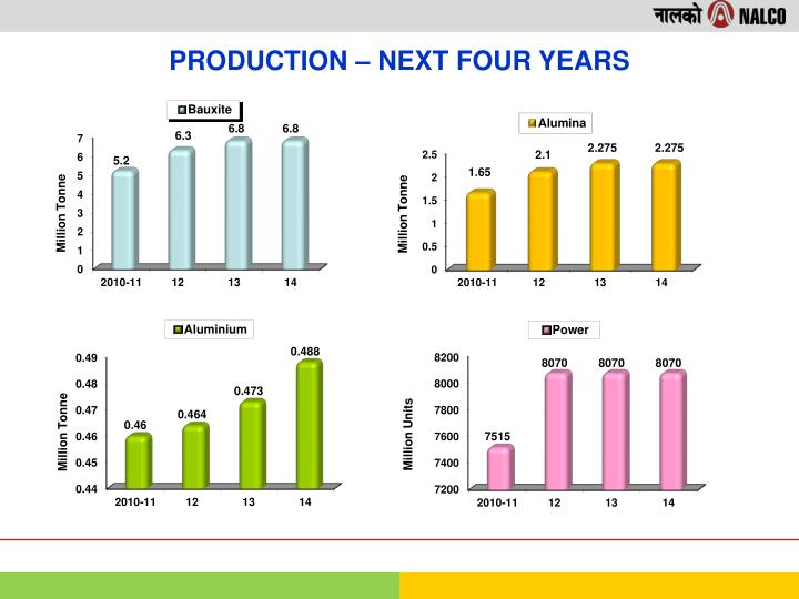 PRODUCTION – NEXT FOUR YEARS