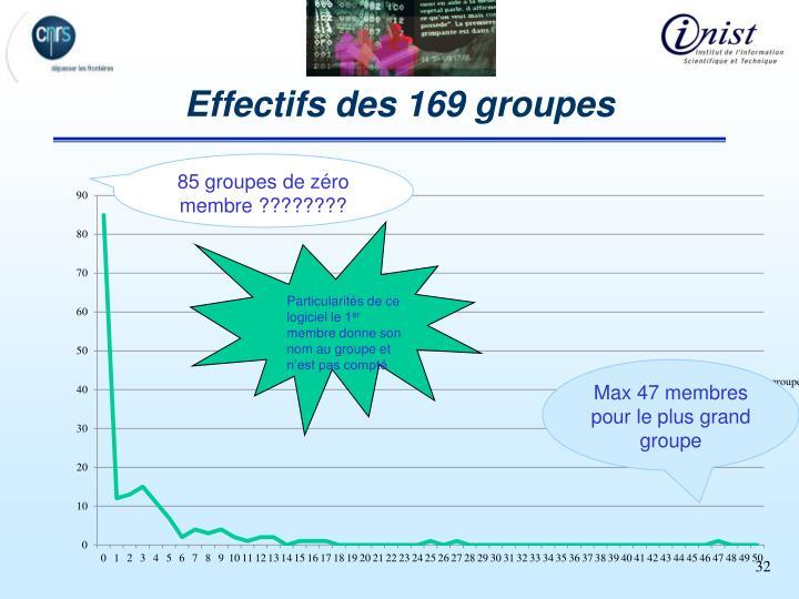 Effectifs des 169 groupes