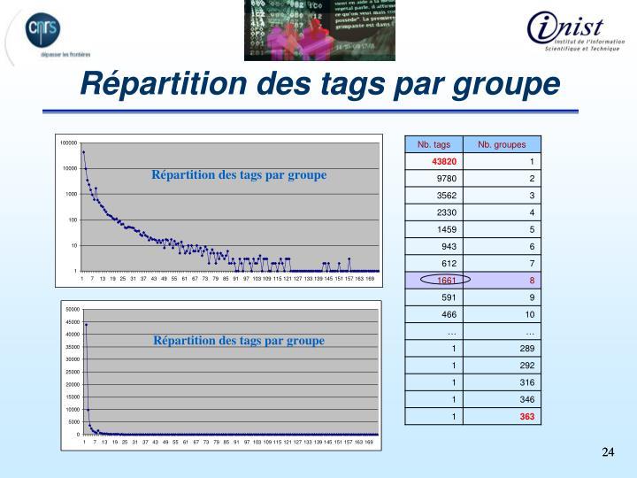 Répartition des tags par groupe