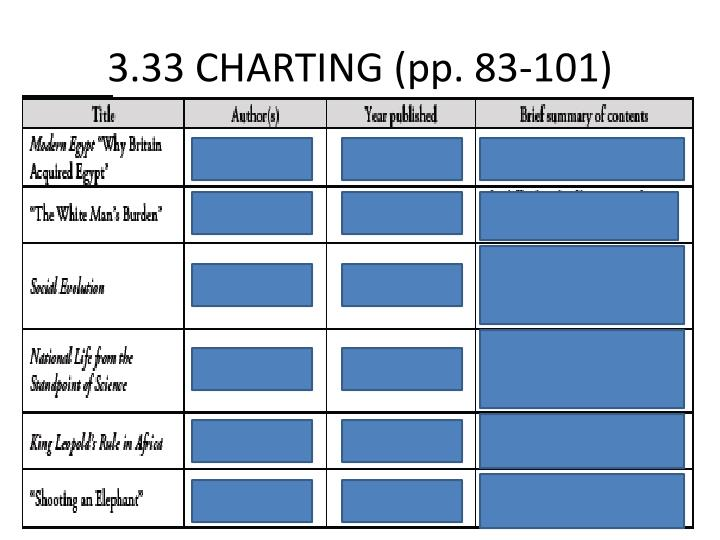3.33 CHARTING (pp. 83-101)