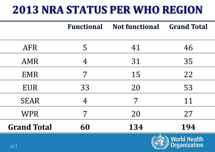 2013 NRA STATUS PER WHO REGION