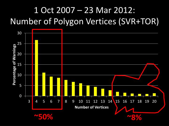 1 Oct 2007 – 23 Mar 2012: