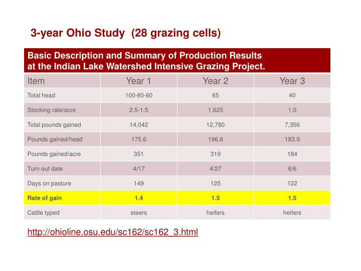 3-year Ohio Study  (28 grazing cells)