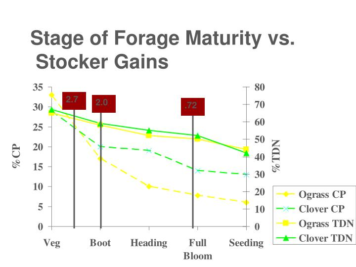 Stage of Forage Maturity vs.
