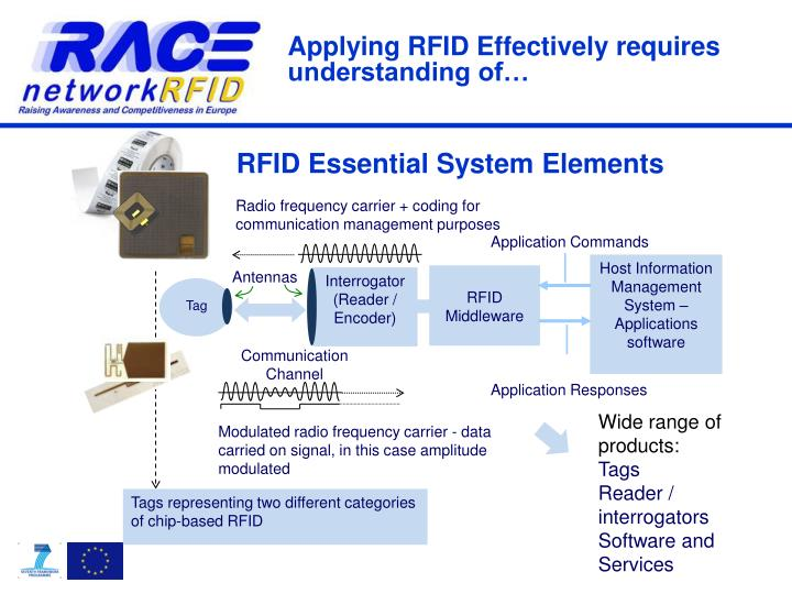 RFID Essential System Elements