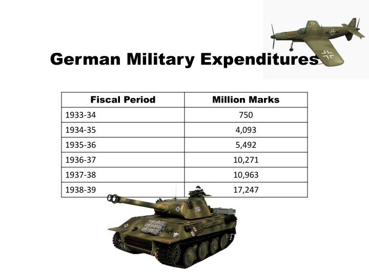 German Military Expenditures