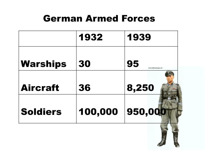 German Armed Forces