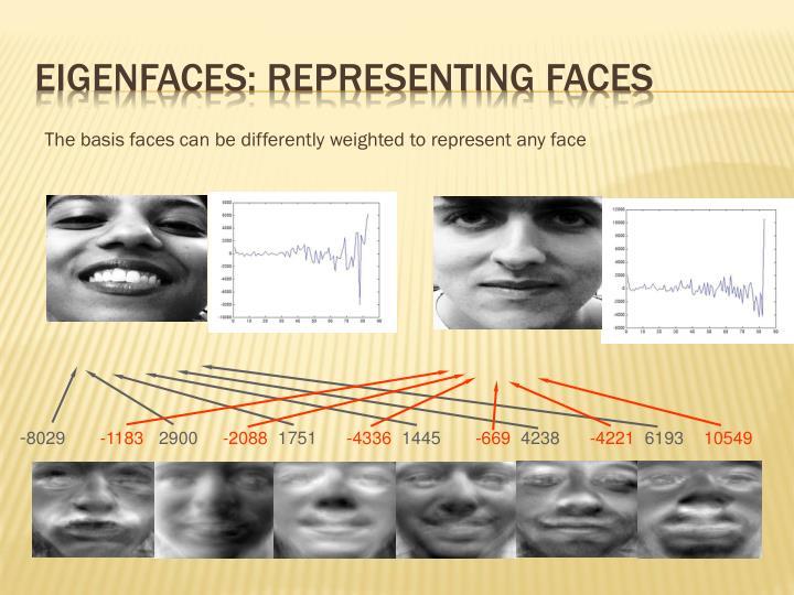 Eigenfaces: representing faces