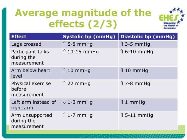 Average magnitude of the effects (2/3)